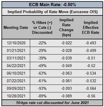前瞻:欧洲央行或加码宽松5000亿,欧元涨势到头了吗?