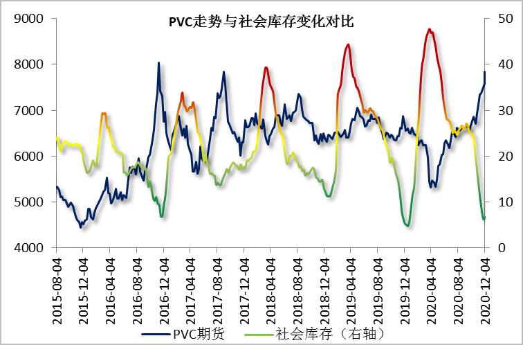 货源持续紧张 PVC走势偏强