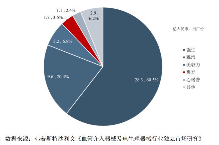 2019年中国电生理器械市场竞争格局