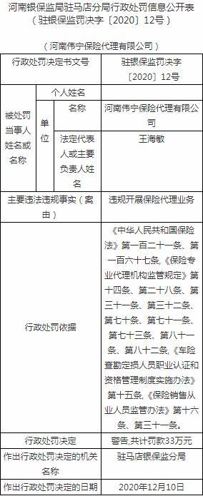 河南威宁保险代理有限公司被罚款33万元:非法代理保险业务