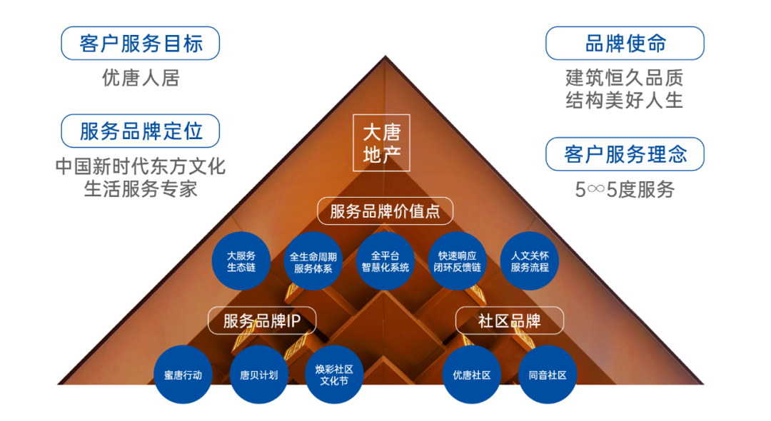 "usdt自动充值(caibao.it):""5∞5""优唐全景服务 赋能美好生活 第3张"