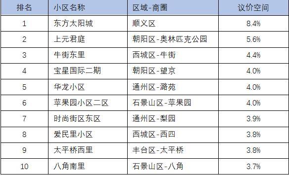 注:�y��颖境��2020年成交套�党��^40套的二手房小�^,�h�r空�g=1-成交�r/末次�炫�r