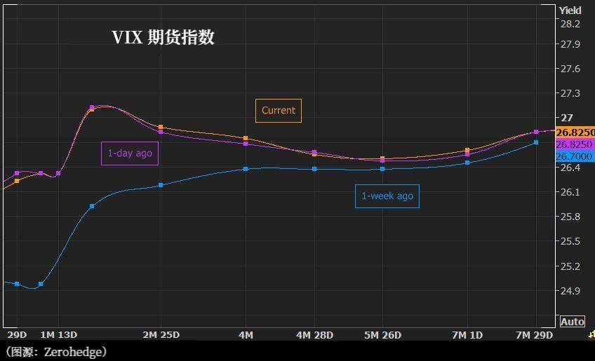 """电银付pos机(dianyinzhifu.com):VIX期货曲线表示:市场""""高度郑重""""状态将连续 第2张"""