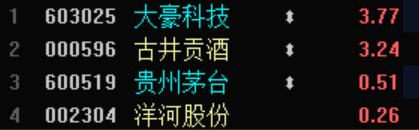 """电银付app安装教程(dianyinzhifu.com):A股""""最强""""信仰破灭?近10股惨跌停 大豪科技却杀出重围 第3张"""