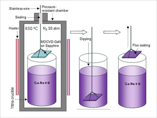 电银付小盟主(dianyinzhifu.com):日本研发制造高质量氮化镓晶体的新方法 可用于下一代功率半导体装备