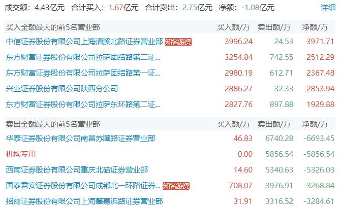 """电银付官网(dianyinzhifu.com):""""最正""""光伏股PE仅13!方新侠、拉萨路携手入场 第2张"""