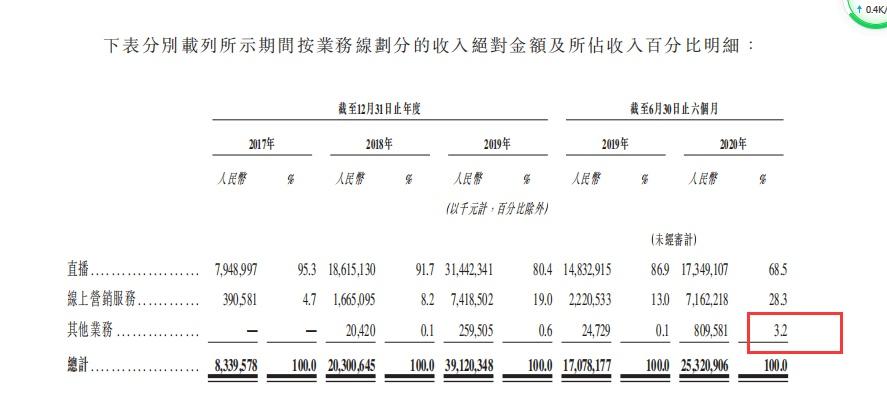 电银付pos机(dianyinzhifu.com):直播电商频暴雷、辛巴帝国崩塌,会影响快手IPO吗? 第4张