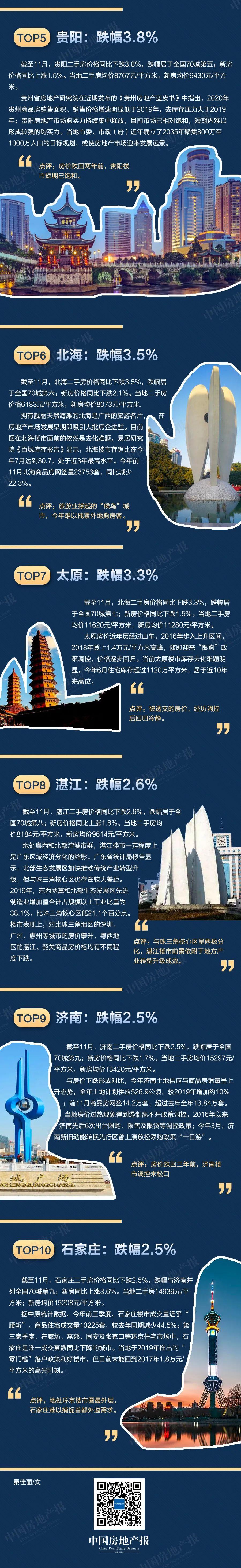 电银付小盟主(dianyinzhifu.com):天下十大房价跌幅都会:环京圈2个都会上榜,有的跌回三年前 第2张