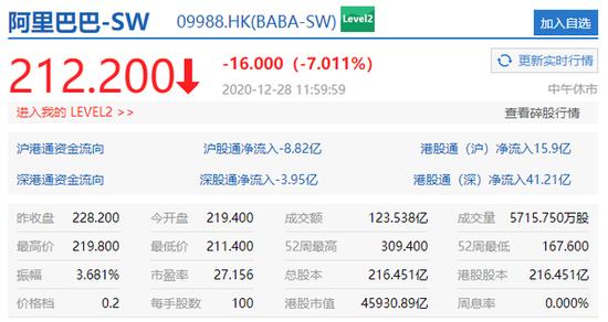 香港恒生指数午间休盘涨0.88%阿里巴巴跌7.01%