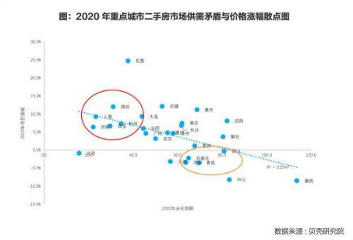 电银付安装教程(dianyinzhifu.com):贝壳展望2021:房价普涨时代一去不返 第2张