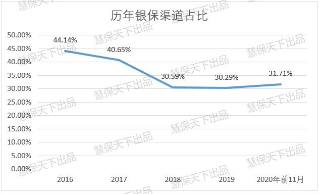人身险公司银保渠道保费同比增速达到11.29%
