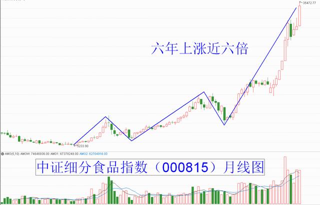 "usdt不用实名买卖(caibao.it):六年近六倍!大涨之后的""吃货股""还香吗?"