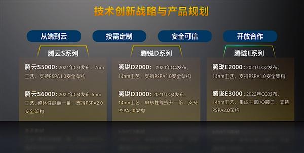 usdt回收(caibao.it):国产CPU公司高潮明年芯片交付200万+ 两年后挺进5nm工艺