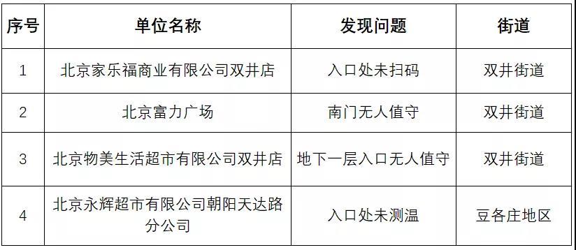 北京朝阳11家单位被通报:疫情防控落实不到位