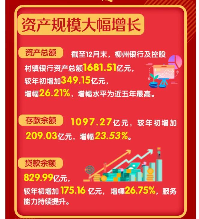 电银付激活码(dianyinzhifu.com):柳州银行2020年业绩简报:利润总额8.6亿元 同比增进2.5% 第1张