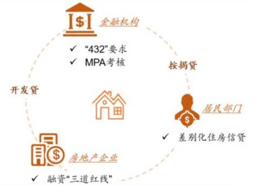 """电银付app使用教程(www.dianyinzhifu.com):""""房贷新规""""来了 地产高杠杆还有路可以走吗? 第2张"""