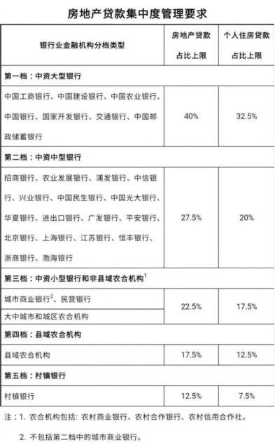 """电银付app使用教程(www.dianyinzhifu.com):""""房贷新规""""来了 地产高杠杆还有路可以走吗? 第4张"""