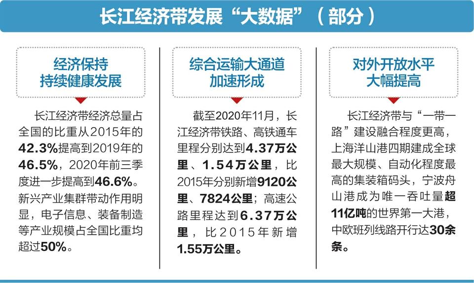 usdt不用实名(www.caibao.it):长江经济带经济总量占天下比重升至46.6%