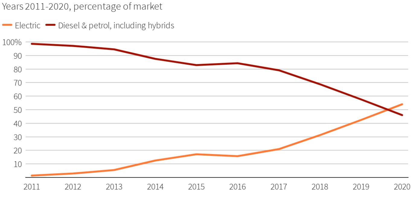 usdt充币教程(www.caibao.it):挪威2020年电动车市占率首度跨越50% 奥迪逾越特斯拉问鼎销量冠军