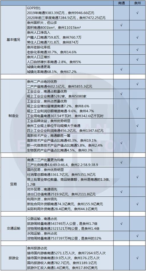 usdt无需实名买卖(www.caibao.it):一直对标苏州的南通,为何瞄上了泉州?