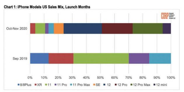 用usdt充值(www.6allbet.com):苹果iPhone 12系列机型在美脱销:占美国iPhone总销量的76%