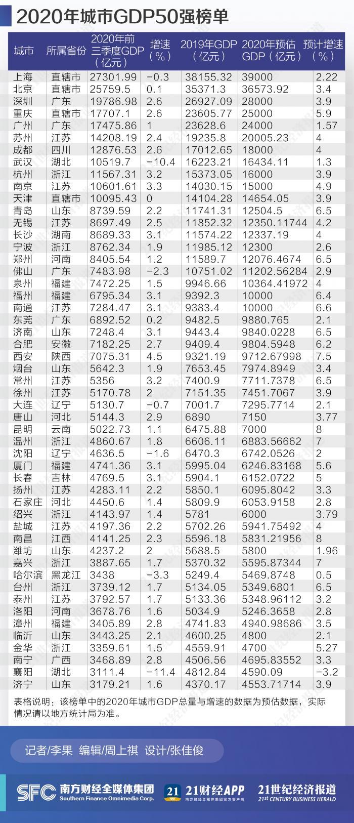 2020年六安地区gdp排行榜_马鞍山:2020年GDP增幅跃居全省第3,提升4个位次