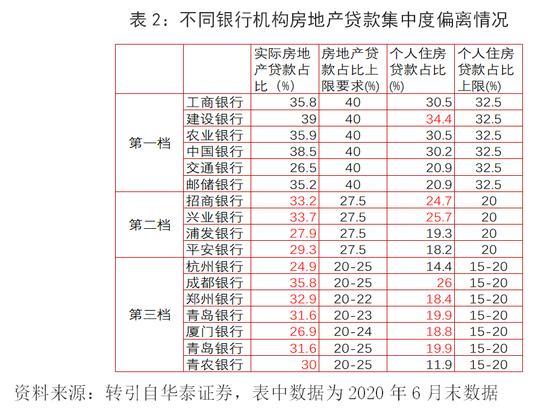 中银研究:房地产贷款集中度新规的影响及相关建议