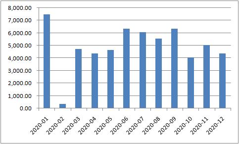 新增居民户中长期贷款(亿元)