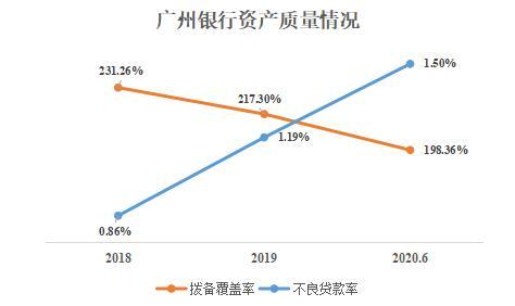 广州银行减少同业存单备案额度 2021年拟发行920亿元