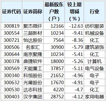 7只创业板股股东户数降超5%
