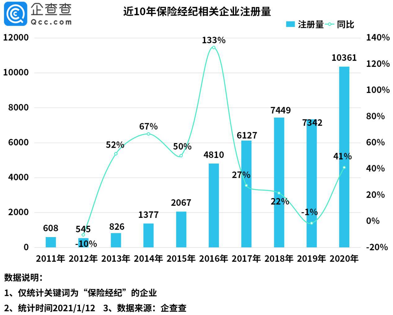 """""""保险经纪第一股""""背后:去年 中国注册保险经纪企业数量增长41%"""