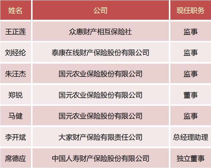 一周保险人事变动(1.11-1.15)