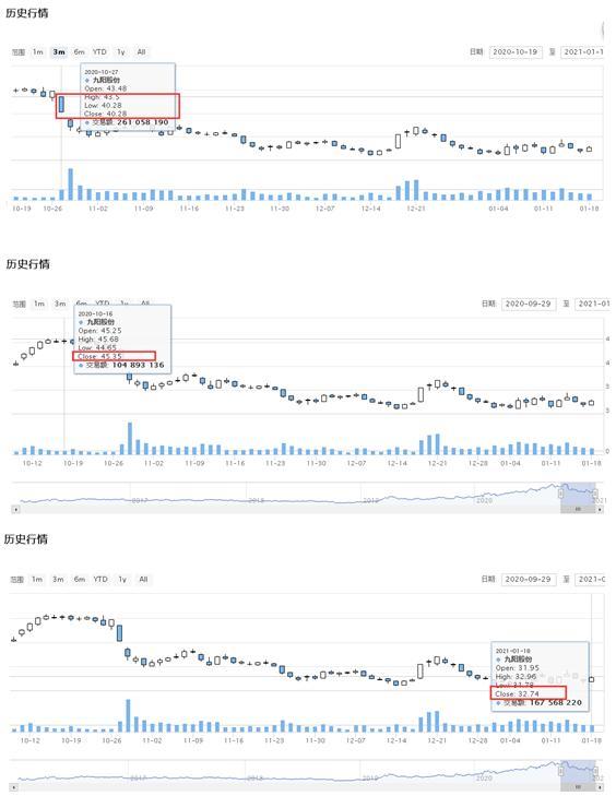 质量及售后遭质疑 九阳股份近三个月股价下跌超27%:屡遭消费者投诉、app违规收集个人信息、净利增速下滑明显