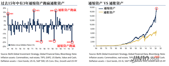 """""""通胀交易15年来最火爆,除了原油,还有哪些爆款?"""