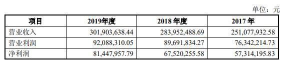 """冰峰饮料IPO背后:负债过亿 打""""情怀牌""""实难长久"""
