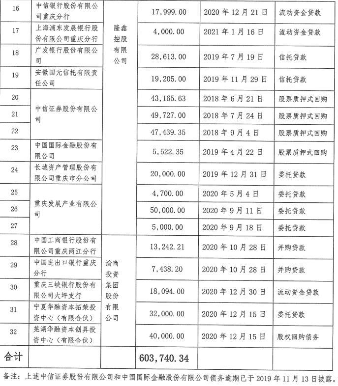 隆鑫控股超60亿元债务逾期 十余家金融机构踩雷