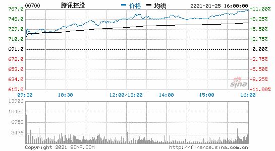 恒指收涨2.41% 腾讯、美团、京东、网易盘中股价均创新高