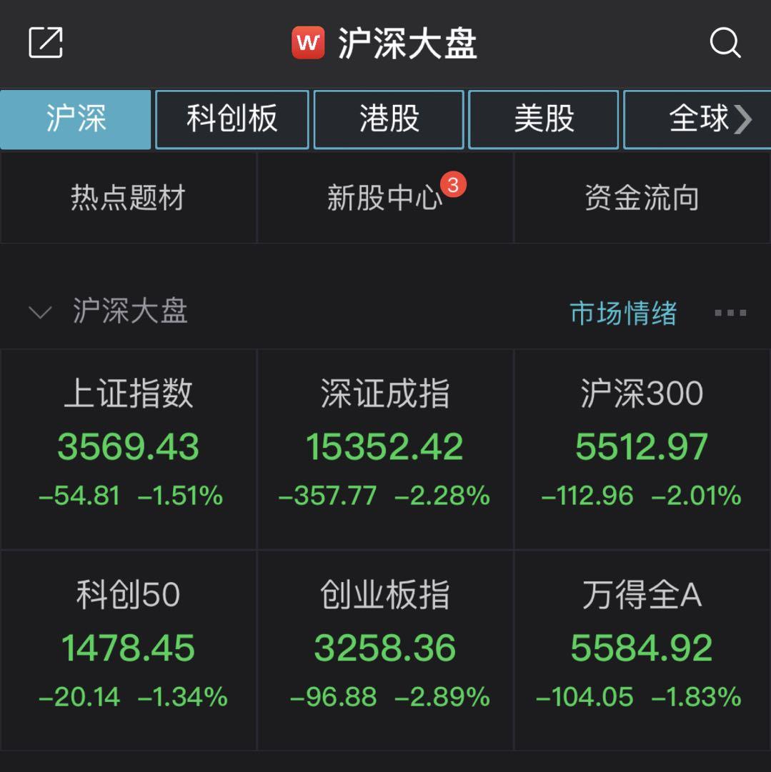 A股单边下行:沪指收跌1.51% 白酒股大幅回调