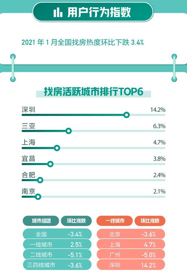 58同城、安居客聚焦1月国民安居指数:合肥和南宁新增挂牌房源量环比上涨明显