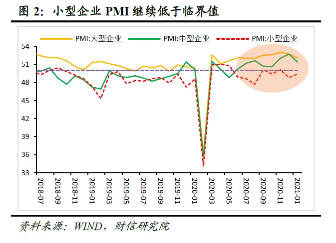 财信研究评1月PMI数据:局部疫情扰动经济修复节奏