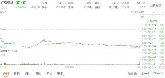 游戏驿站暴跌60%,较最高点涨幅回吐超80%,美股散户抱团股全线重挫!史诗级逼空大战结束了吗?