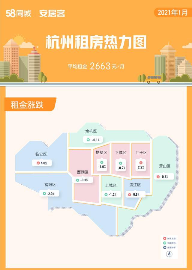 58同城、安居客解析1月重点城市租房趋势:新一线重点城市新增房源量环比下降