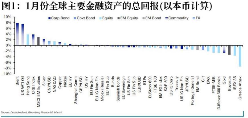 德银公布1月份表现最好和最差的资产