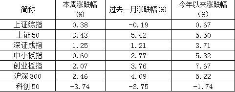 汇丰晋信基金:抱团分化但未瓦解 消费板块表现不俗