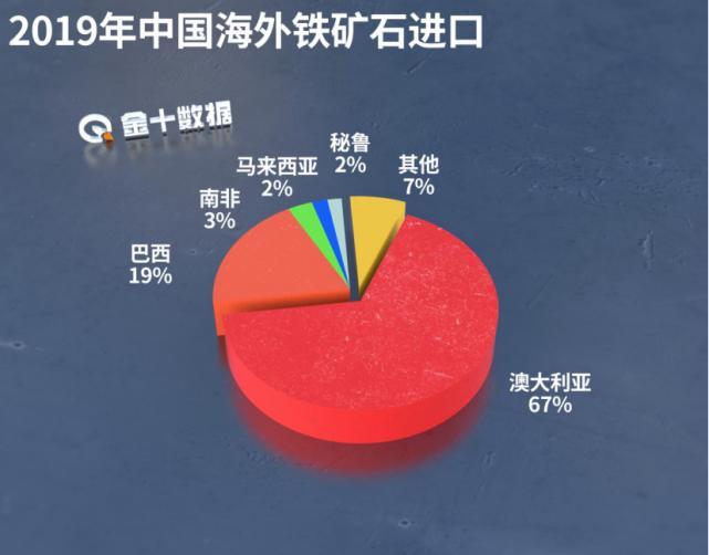 铁矿石价格暴涨4.9%,中国早有对策!澳大利亚7980亿目标恐泡汤