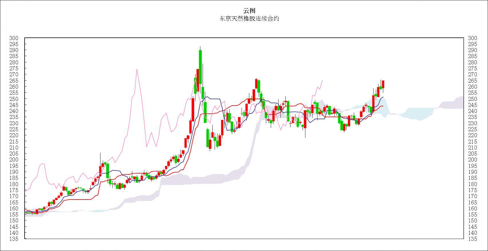 日本商品市场日评:东京黄金价格低位振荡,橡胶远月一退一进