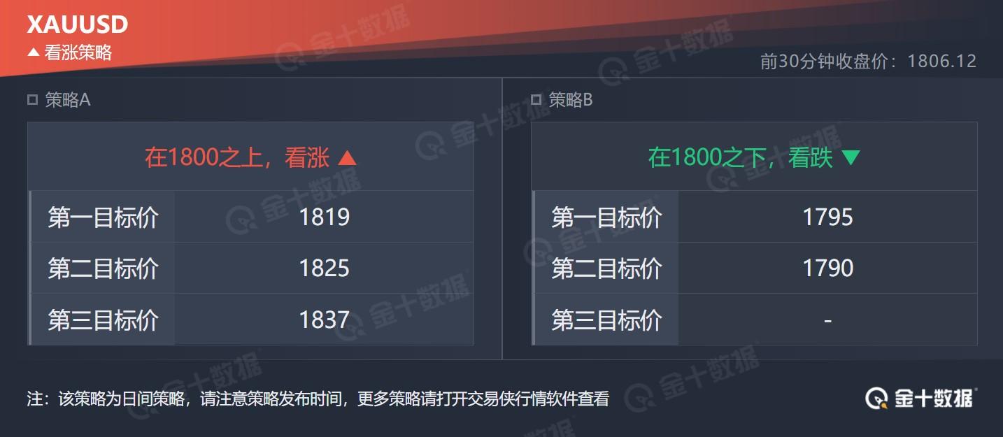 技术刘:现货黄金区间震荡,关注鲍威尔今晚证词