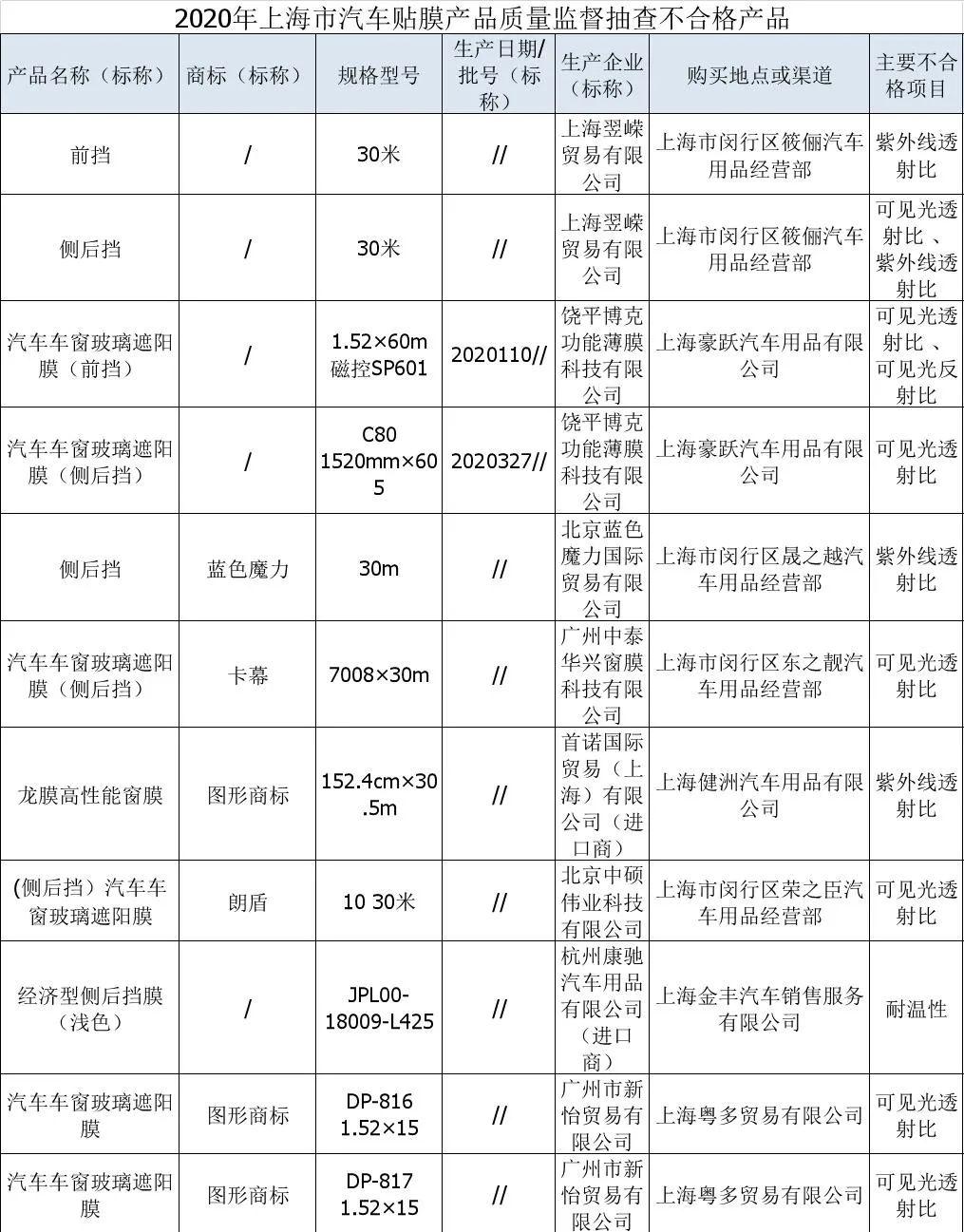 影响安全、无遮阳作用 上海:卡幕等11批次汽车玻璃遮阳膜不合格