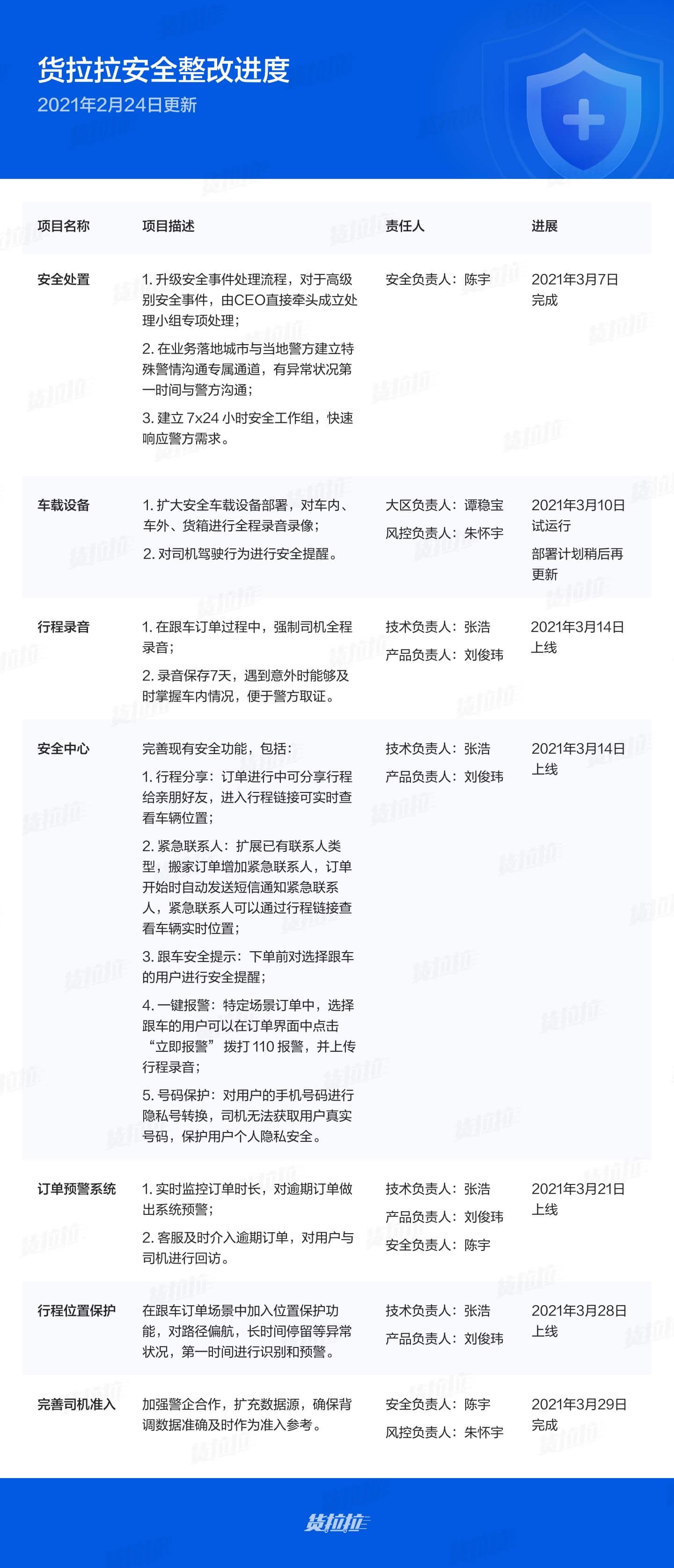 货拉拉:3月14日上线行程录音 跟车订单强制司机全程录音