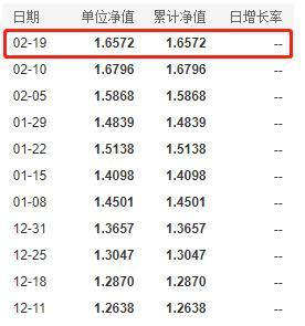 """""""公募一哥""""张坤管理的基金最新净值情况一览(2月24日)"""
